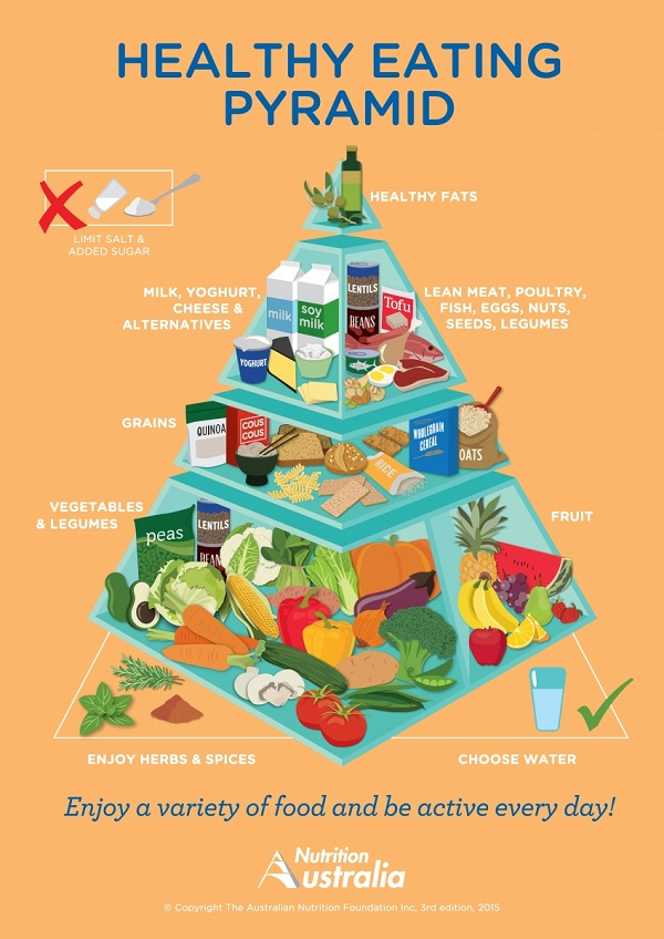 Nutrition Australia updated healthy food pyramid