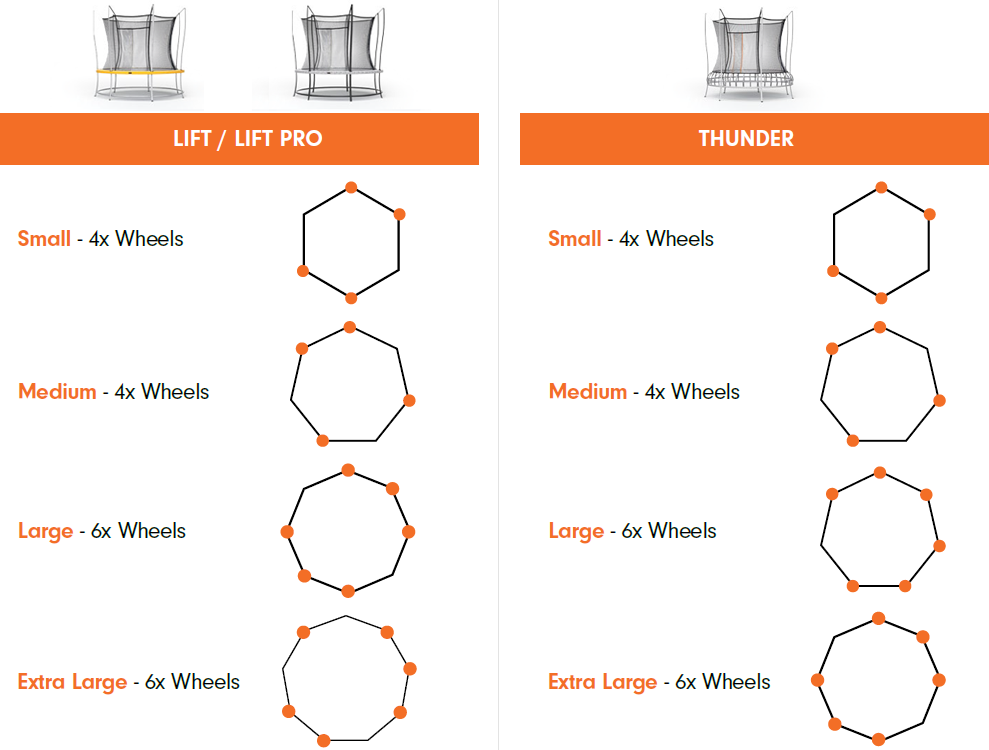 Wheel configurations for lift, lift pro and thunder trampolines.